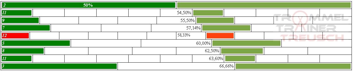 Tabelle1-farbig-sortiert-Wasserzeichen